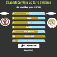 Sean McConville vs Tariq Uwakwe h2h player stats