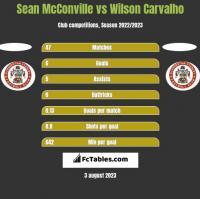 Sean McConville vs Wilson Carvalho h2h player stats