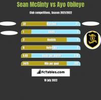 Sean McGinty vs Ayo Obileye h2h player stats
