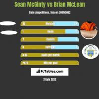 Sean McGinty vs Brian McLean h2h player stats