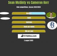 Sean McGinty vs Cameron Kerr h2h player stats