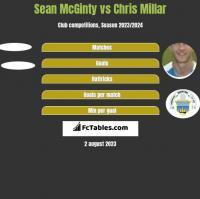 Sean McGinty vs Chris Millar h2h player stats
