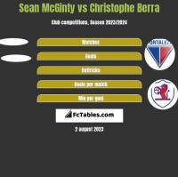 Sean McGinty vs Christophe Berra h2h player stats