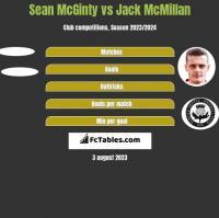 Sean McGinty vs Jack McMillan h2h player stats