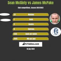 Sean McGinty vs James McPake h2h player stats