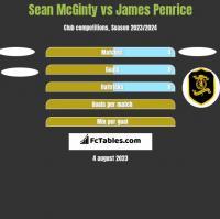 Sean McGinty vs James Penrice h2h player stats