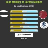 Sean McGinty vs Jordan McGhee h2h player stats