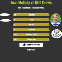 Sean McGinty vs Niall Keown h2h player stats
