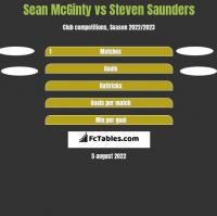Sean McGinty vs Steven Saunders h2h player stats