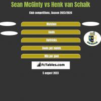 Sean McGinty vs Henk van Schaik h2h player stats