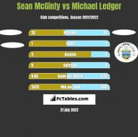 Sean McGinty vs Michael Ledger h2h player stats