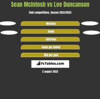 Sean McIntosh vs Lee Duncanson h2h player stats