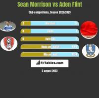 Sean Morrison vs Aden Flint h2h player stats