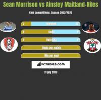 Sean Morrison vs Ainsley Maitland-Niles h2h player stats