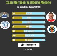 Sean Morrison vs Alberto Moreno h2h player stats