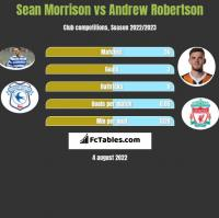Sean Morrison vs Andrew Robertson h2h player stats