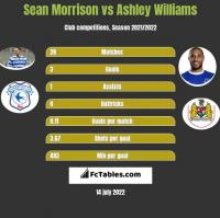 Sean Morrison vs Ashley Williams h2h player stats