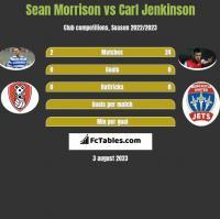 Sean Morrison vs Carl Jenkinson h2h player stats
