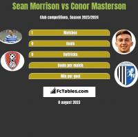 Sean Morrison vs Conor Masterson h2h player stats