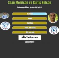 Sean Morrison vs Curtis Nelson h2h player stats