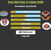 Sean Morrison vs Danny Batth h2h player stats