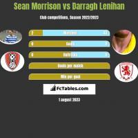 Sean Morrison vs Darragh Lenihan h2h player stats