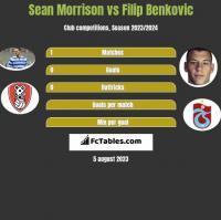 Sean Morrison vs Filip Benković h2h player stats