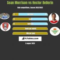 Sean Morrison vs Hector Bellerin h2h player stats
