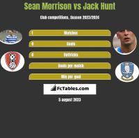 Sean Morrison vs Jack Hunt h2h player stats