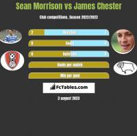 Sean Morrison vs James Chester h2h player stats