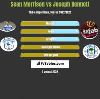 Sean Morrison vs Joseph Bennett h2h player stats