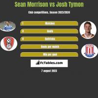 Sean Morrison vs Josh Tymon h2h player stats
