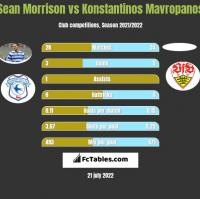 Sean Morrison vs Konstantinos Mavropanos h2h player stats