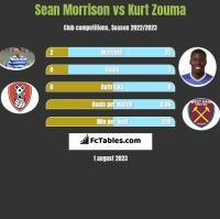 Sean Morrison vs Kurt Zouma h2h player stats