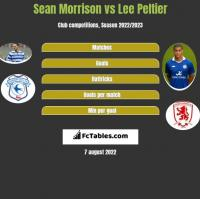 Sean Morrison vs Lee Peltier h2h player stats