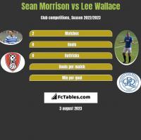 Sean Morrison vs Lee Wallace h2h player stats