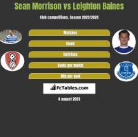 Sean Morrison vs Leighton Baines h2h player stats