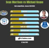 Sean Morrison vs Michael Keane h2h player stats