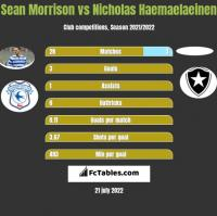 Sean Morrison vs Nicholas Haemaelaeinen h2h player stats