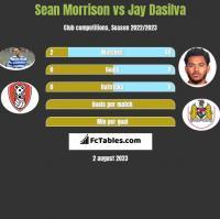Sean Morrison vs Jay Dasilva h2h player stats