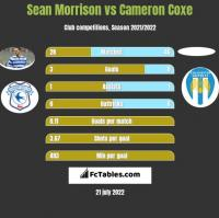 Sean Morrison vs Cameron Coxe h2h player stats