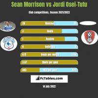 Sean Morrison vs Jordi Osei-Tutu h2h player stats