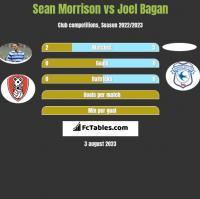 Sean Morrison vs Joel Bagan h2h player stats