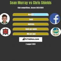 Sean Murray vs Chris Shields h2h player stats
