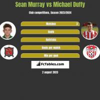 Sean Murray vs Michael Duffy h2h player stats