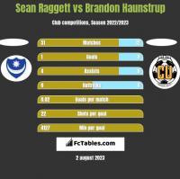 Sean Raggett vs Brandon Haunstrup h2h player stats