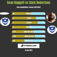 Sean Raggett vs Clark Robertson h2h player stats