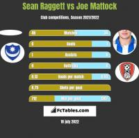 Sean Raggett vs Joe Mattock h2h player stats