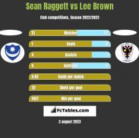 Sean Raggett vs Lee Brown h2h player stats