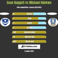 Sean Raggett vs Michael Ihiekwe h2h player stats